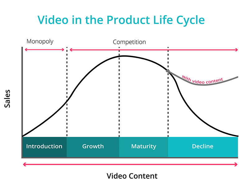 How Can Video Content Enhance Your Product's Life Cycle?