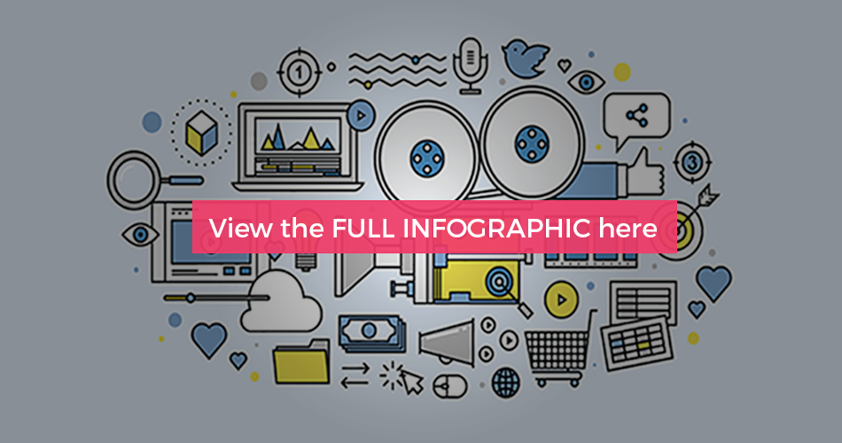 Infographic – Using Video to Enhance the Customer Purchase Journey